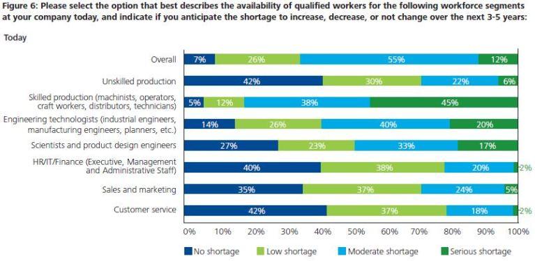 The Manufacturing Institute Skills Gap Graph