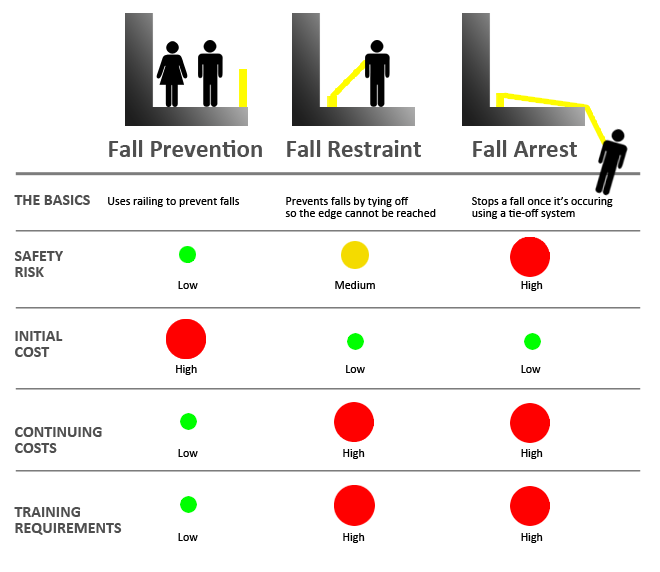 Fall Prevention Types 2015