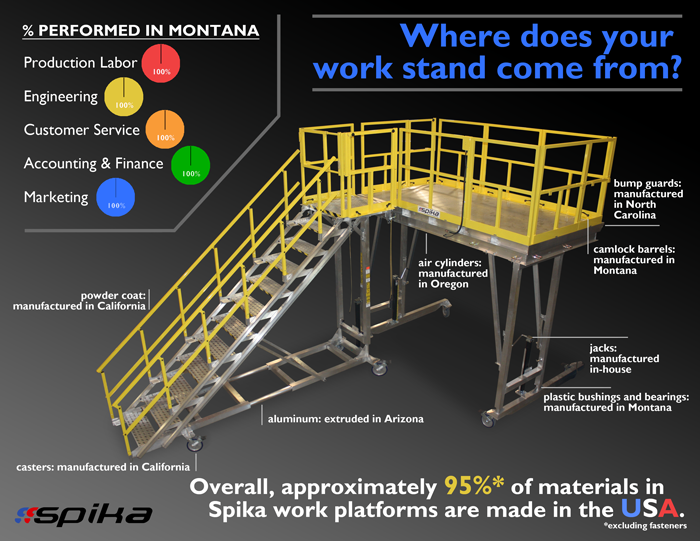 Spika Work Stands: 95% of materials and 100% of labor is American