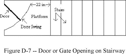 OSHA door opening on stairway. Picture credit: OSHA